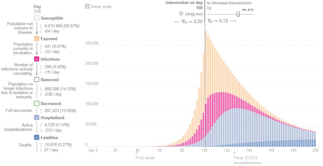Epidemic model incubation period 5 days