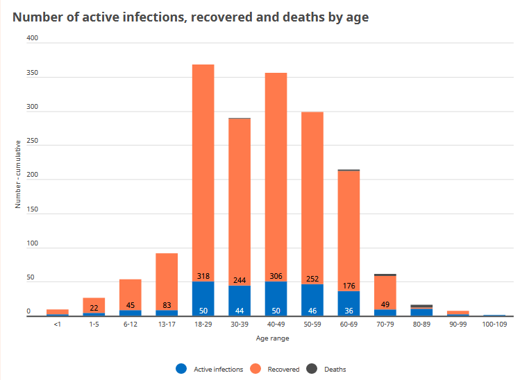 Covid-19 infections on Iceland